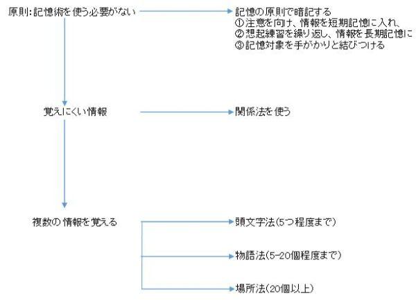 記憶術チャート