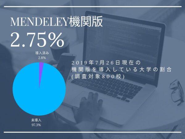 Mendeley機関版導入割合
