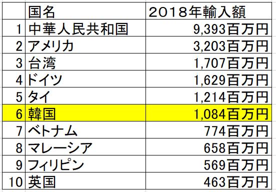 韓国からの輸入品目 分類7