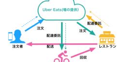 Uber Eats02